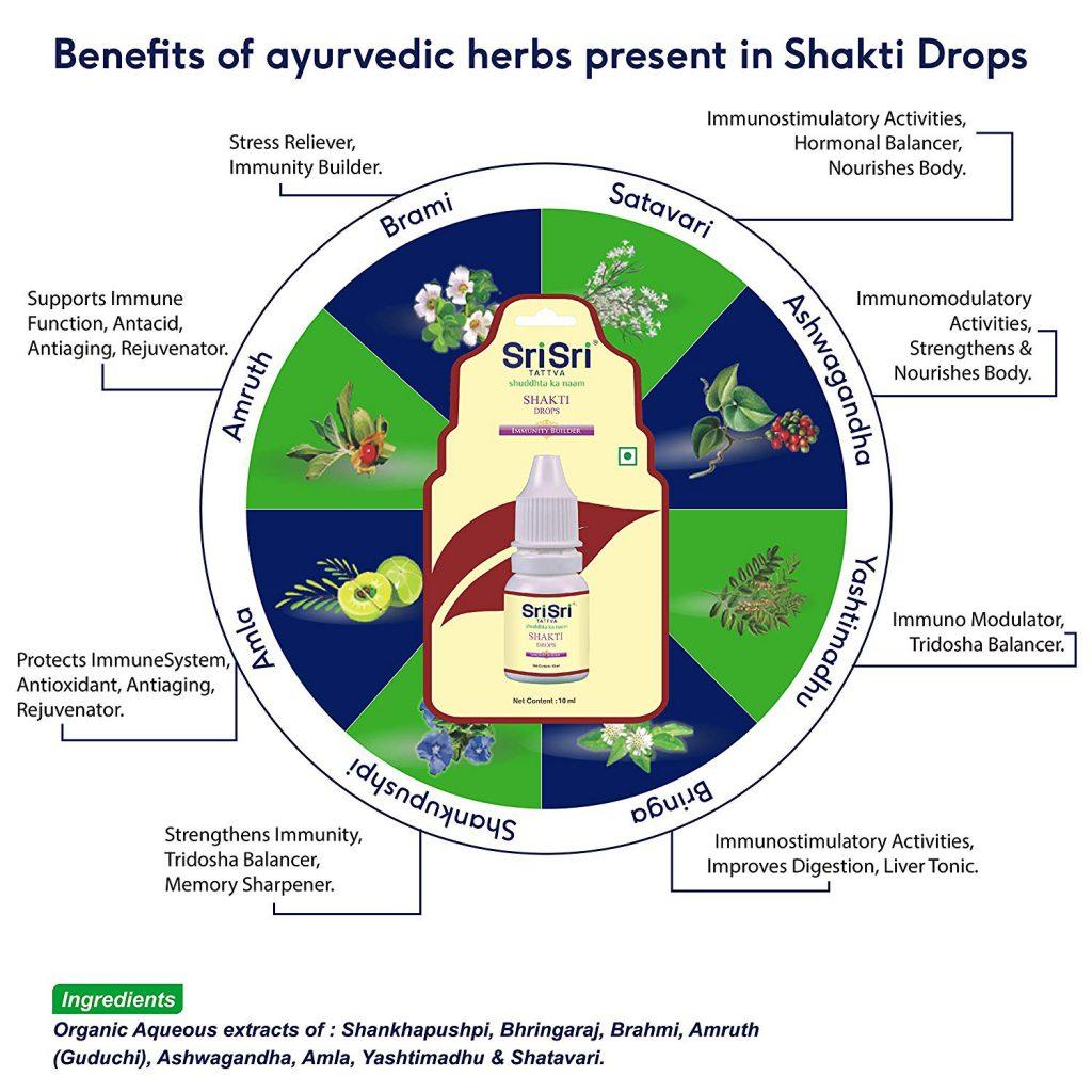 shakthi drops benefits